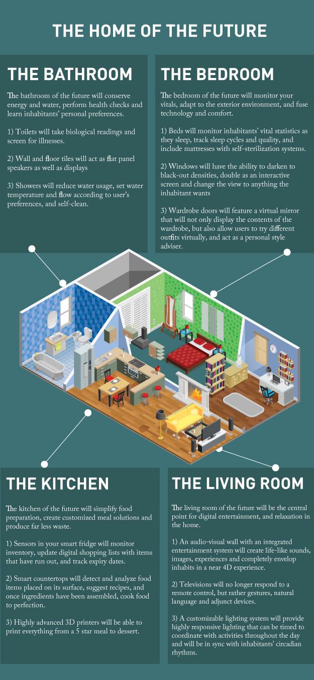 home-future